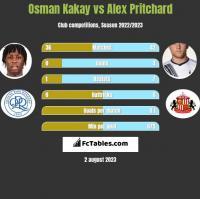 Osman Kakay vs Alex Pritchard h2h player stats