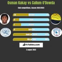 Osman Kakay vs Callum O'Dowda h2h player stats