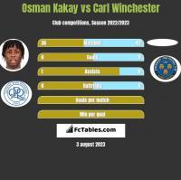 Osman Kakay vs Carl Winchester h2h player stats