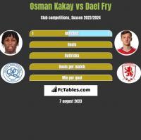 Osman Kakay vs Dael Fry h2h player stats