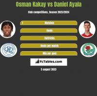 Osman Kakay vs Daniel Ayala h2h player stats