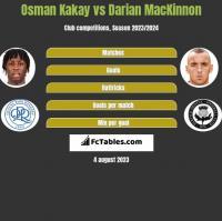 Osman Kakay vs Darian MacKinnon h2h player stats