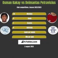 Osman Kakay vs Deimantas Petravicius h2h player stats