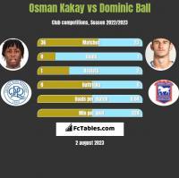 Osman Kakay vs Dominic Ball h2h player stats