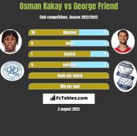 Osman Kakay vs George Friend h2h player stats
