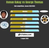 Osman Kakay vs George Thomas h2h player stats