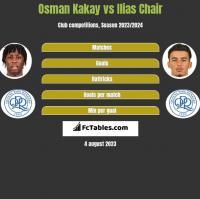 Osman Kakay vs Ilias Chair h2h player stats