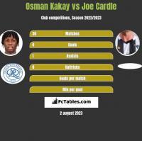 Osman Kakay vs Joe Cardle h2h player stats