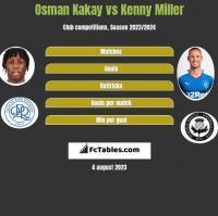 Osman Kakay vs Kenny Miller h2h player stats