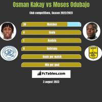 Osman Kakay vs Moses Odubajo h2h player stats
