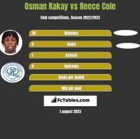 Osman Kakay vs Reece Cole h2h player stats