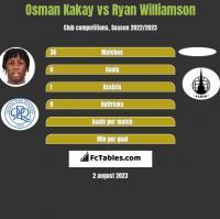 Osman Kakay vs Ryan Williamson h2h player stats