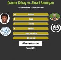 Osman Kakay vs Stuart Bannigan h2h player stats