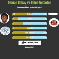 Osman Kakay vs Elliot Embleton h2h player stats