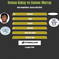 Osman Kakay vs Connor Murray h2h player stats