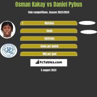 Osman Kakay vs Daniel Pybus h2h player stats