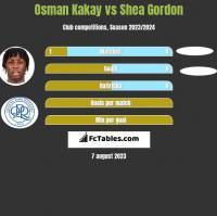 Osman Kakay vs Shea Gordon h2h player stats