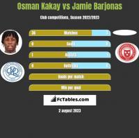 Osman Kakay vs Jamie Barjonas h2h player stats