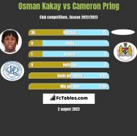 Osman Kakay vs Cameron Pring h2h player stats