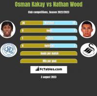 Osman Kakay vs Nathan Wood h2h player stats