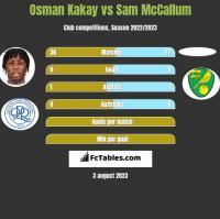 Osman Kakay vs Sam McCallum h2h player stats