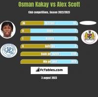 Osman Kakay vs Alex Scott h2h player stats