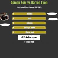 Osman Sow vs Darren Lyon h2h player stats