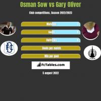 Osman Sow vs Gary Oliver h2h player stats