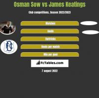 Osman Sow vs James Keatings h2h player stats