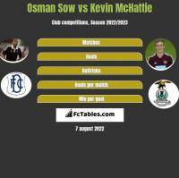 Osman Sow vs Kevin McHattie h2h player stats