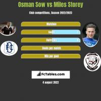 Osman Sow vs Miles Storey h2h player stats