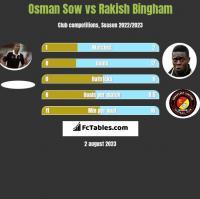Osman Sow vs Rakish Bingham h2h player stats
