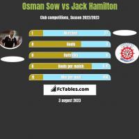 Osman Sow vs Jack Hamilton h2h player stats