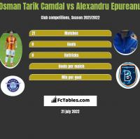 Osman Tarik Camdal vs Alexandru Epureanu h2h player stats