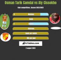Osman Tarik Camdal vs Aly Cissokho h2h player stats