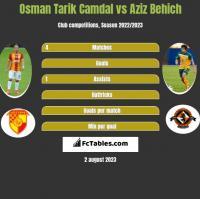 Osman Tarik Camdal vs Aziz Behich h2h player stats