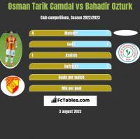 Osman Tarik Camdal vs Bahadir Ozturk h2h player stats