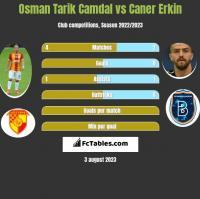 Osman Tarik Camdal vs Caner Erkin h2h player stats