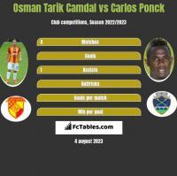 Osman Tarik Camdal vs Carlos Ponck h2h player stats