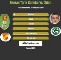 Osman Tarik Camdal vs Chico h2h player stats