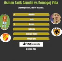 Osman Tarik Camdal vs Domagoj Vida h2h player stats