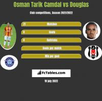 Osman Tarik Camdal vs Douglas h2h player stats