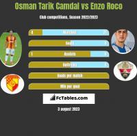 Osman Tarik Camdal vs Enzo Roco h2h player stats