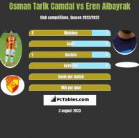 Osman Tarik Camdal vs Eren Albayrak h2h player stats