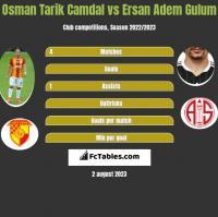 Osman Tarik Camdal vs Ersan Adem Gulum h2h player stats
