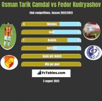 Osman Tarik Camdal vs Fedor Kudryashov h2h player stats