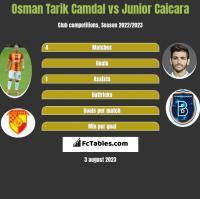 Osman Tarik Camdal vs Junior Caicara h2h player stats