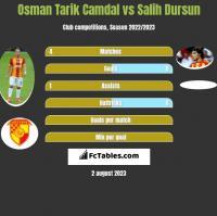 Osman Tarik Camdal vs Salih Dursun h2h player stats