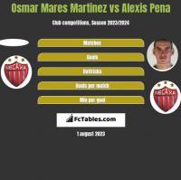 Osmar Mares Martinez vs Alexis Pena h2h player stats