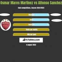 Osmar Mares Martinez vs Alfonso Sanchez h2h player stats